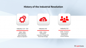 History of the industrial revolution industry 5.0 timeline